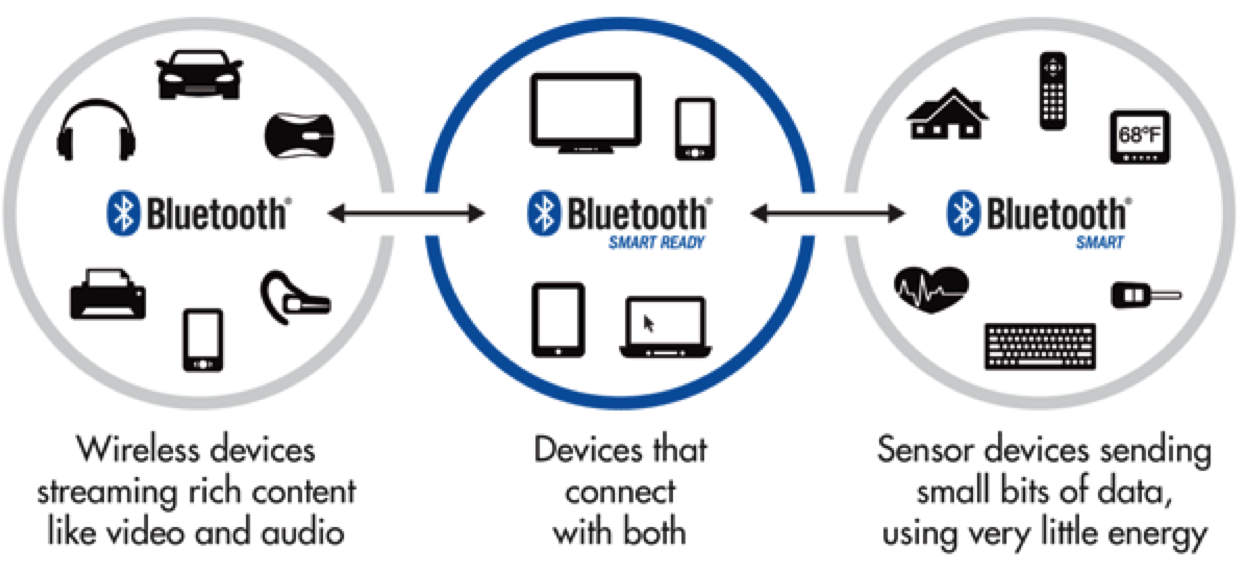 Bluetooth Low Energy On iOS | Uy Nguyen